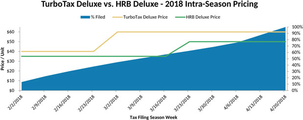 turbotax vs hr block price