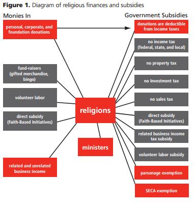 religious tax finances
